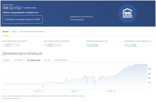 Инвестиции в Тинькофф банке